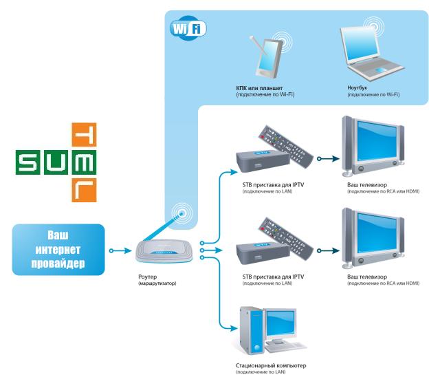 Схема подключения услуг Сумтел